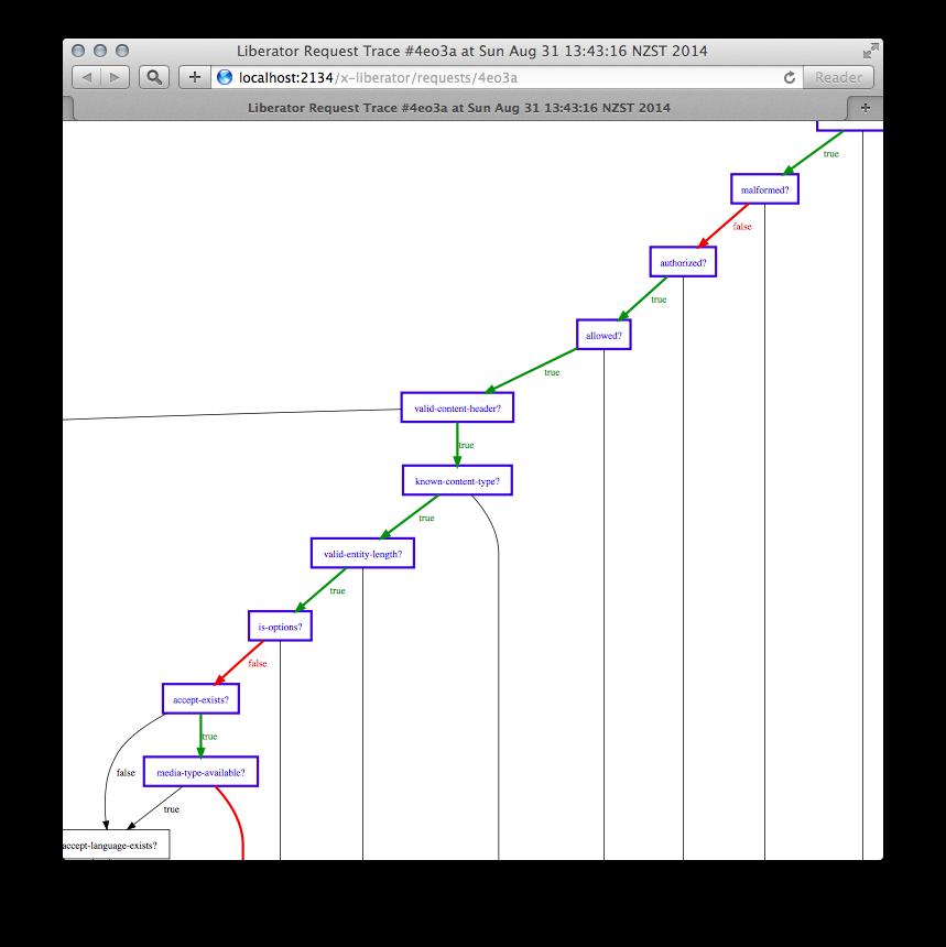 Decision graph